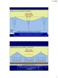 Bài giảng Hải dương học: Chương 3 - ĐH Thủy lợi