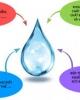 Đánh giá chất lượng nước một số sông trên địa bàn huyện Gia Lâm sử dụng chỉ số chất lượng nước - WQI